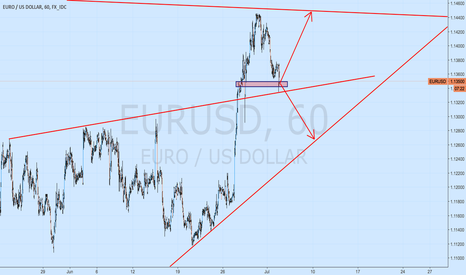 EURUSD: eurusd waiting to conform the direction
