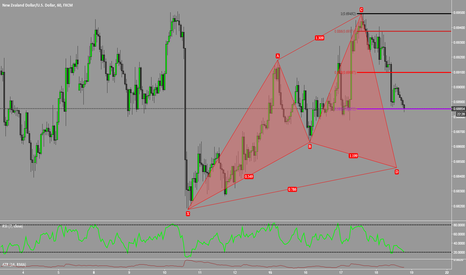 NZDUSD: Bullish Cypher Pattern on NZDUSD