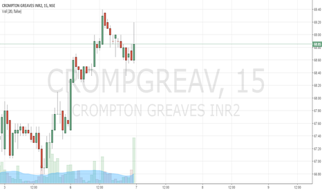 CROMPGREAV: Crompton Graves Long for day trade