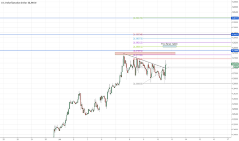 USDCAD: Riding the bullish momentum of the USDCAD - daytrade/intraday