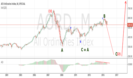 AORD: Aussie Market Headed South For Some Time.