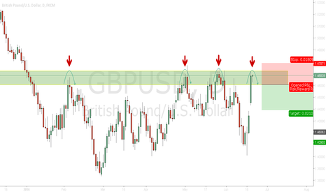GBPUSD: Maybe a Short preview spin sell on top