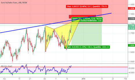 EURCHF: eur/chf short idea (butterfly)