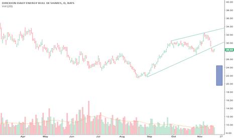 ERX: Bearish Rising Wedge-Bearish