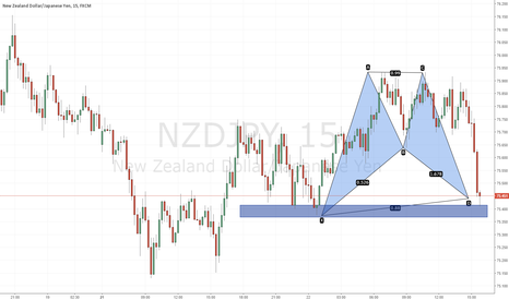NZDJPY: Bullish Bat Spotted @ 75.44