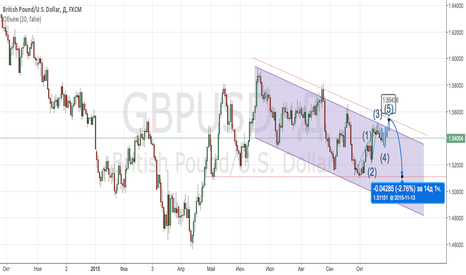 GBPUSD: GBPUSD Buy & Then Sell.