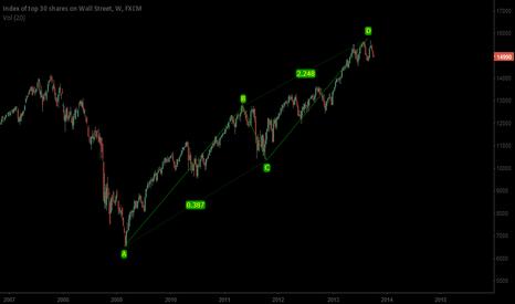 US30: Bye Dow