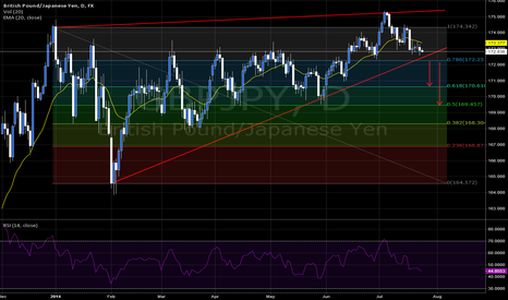 GBPJPY: GJ Rising Wedge