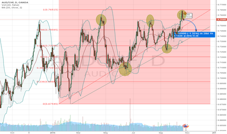 AUDCHF: sell aud chf the first chart from me