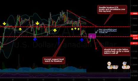USDCAD: A few trades coming up on USDCAD