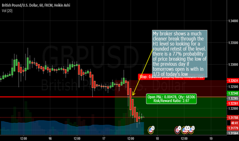 GBPUSD: Cable retest of H1 level