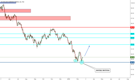 DXY: double bottom ?