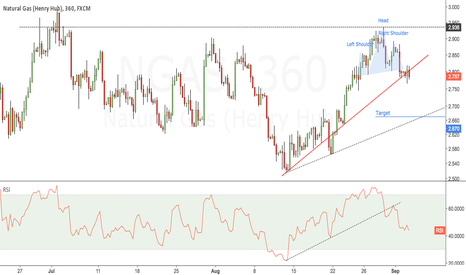 NGAS: NGAS - Head & Shoulders Breakout