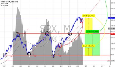 SPX: S&P 500 vs EUROSTOXX 50 - LONG TERM TECHNICAL