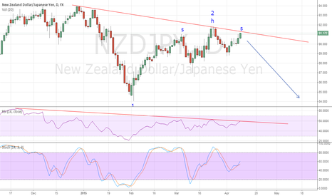 NZDJPY: possible H&S formation close to TL?