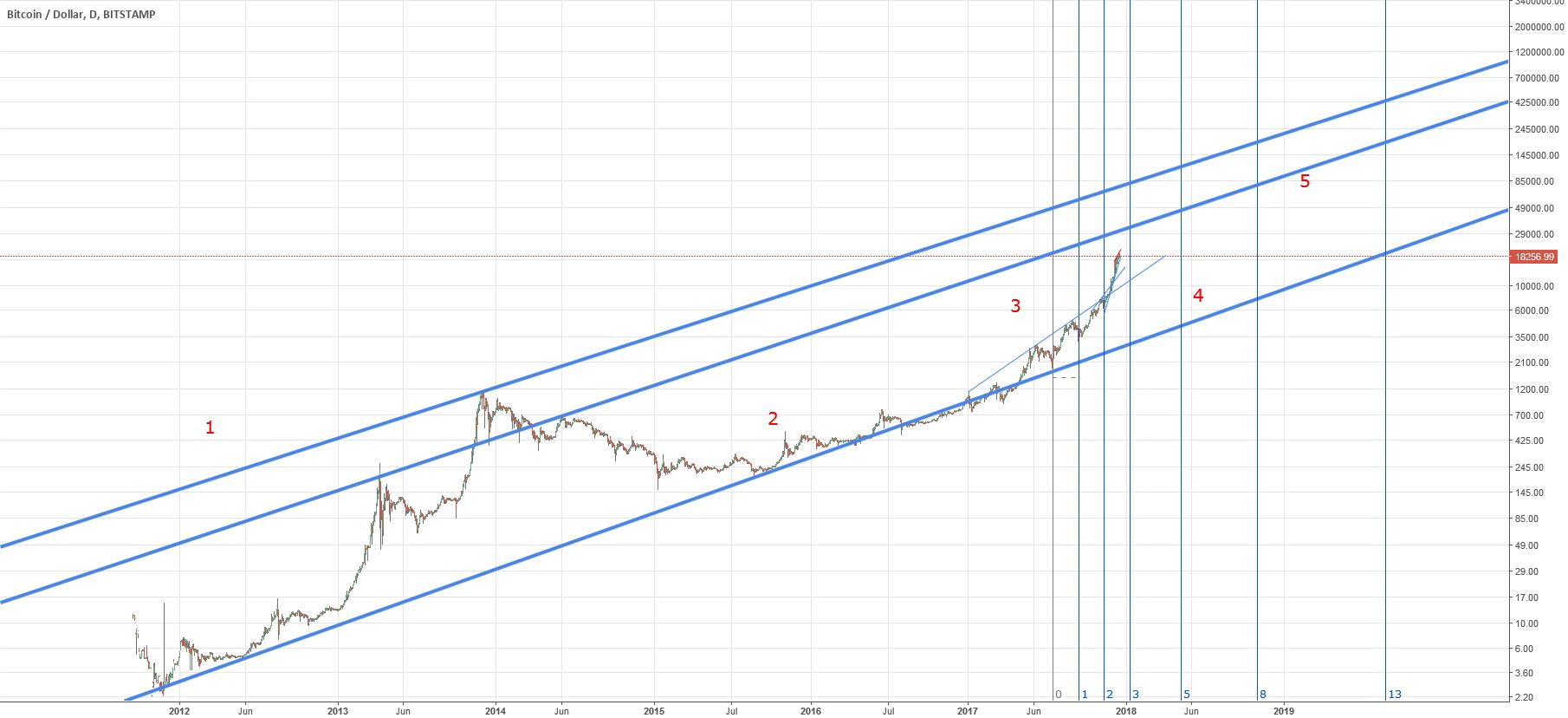 BTCUSD, very long term view