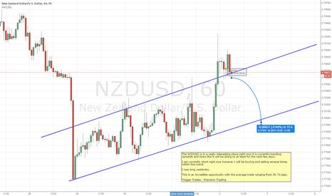 NZDUSD: NZD - 1HR Trend