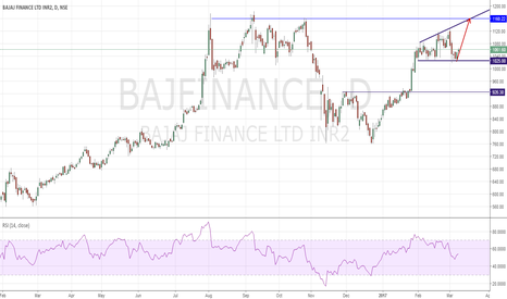 BAJFINANCE: Bajaj Finace Long : Broadening Formation