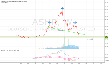 ASHR: $ASHR $SPY the massive H&S pattern played out perfectly