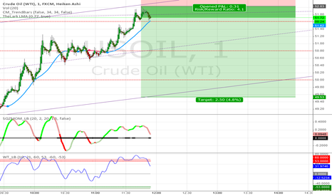 USOIL: Crude Oil Strategy #29