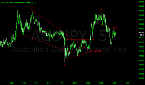 AUDJPY: AUDJPY ANALYSIS