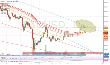 BTCUSD: This is why I am hesitant to claim victory just yet!