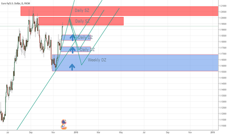 EURUSD: EURUSD in Daily Supply Zone