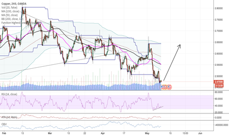 XCUUSD: Bottom is in for Copper