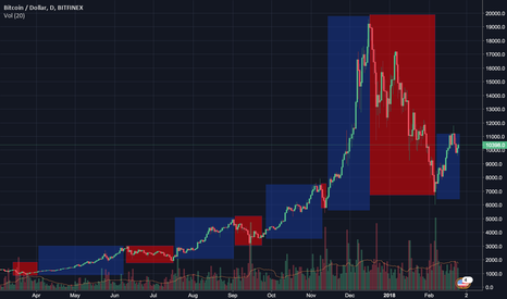 BTCUSD: Just testing this out.