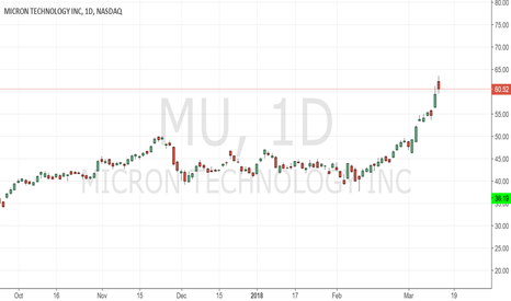MU: Due for retracement