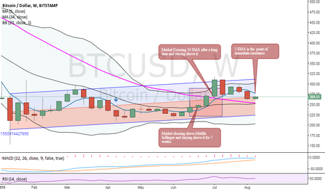 BTCUSD: Long term Analysis for BTCUSD