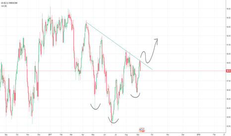 WTIUSD: Inverse Head and Shoulders Pattern