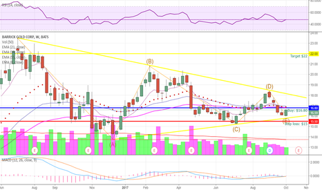 ABX: ABX (Weekly Long)