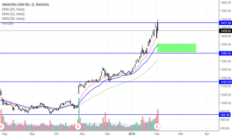 AMZN: Going long on AMZN with a pullback