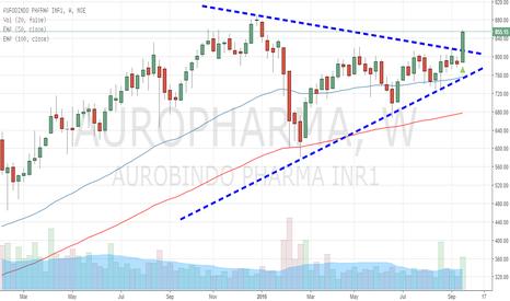 AUROPHARMA: Triangle Breakout