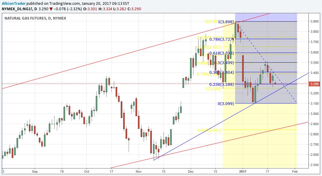 Instrumentul TradingView Fibonacci)