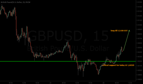 GBPUSD: GBP/USD for 1,61 - intraday