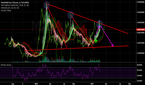 MAIDBTC: $MAID Target Hit - Expecting Big Retrace within Structure