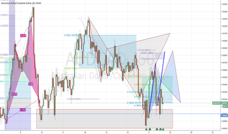 AUDCAD: AUDUSD (H1) Looking for retest of structure at 0.9900 flat