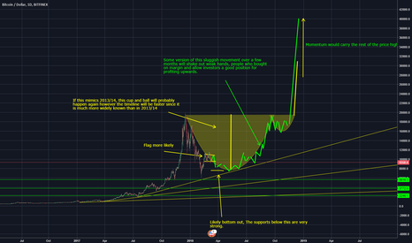 BTCUSD: Bitcoin repeats itself..Or maybe it doesn't..