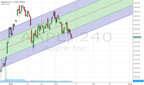 AAPL: Raise channel