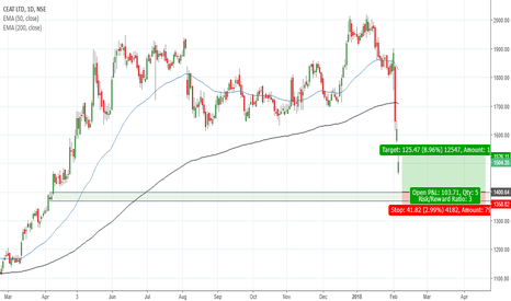 CEATLTD: Long term support for DHFL around 1400