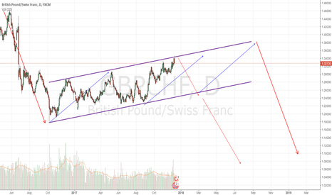 GBPCHF: GBPCHF: It is about to be in big fall.