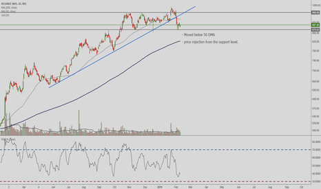 RELIANCE: RELIANCE SWING in Consolidation Zone