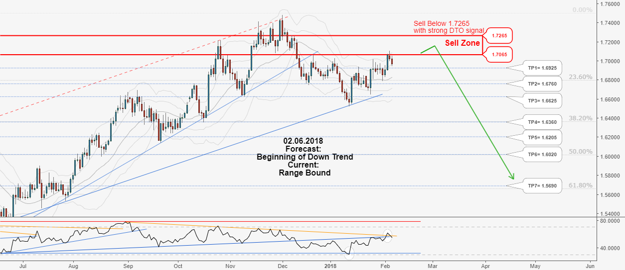 Hunt this long-term Sell opportunity of EURNZD, Don't miss it!!