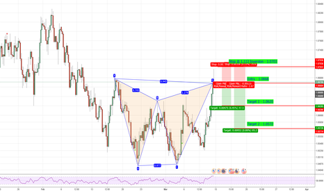 EURUSD: EUR/USD 4H - Bearish Gartley @ market