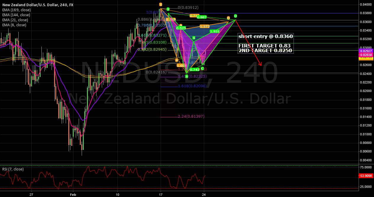 NZD USD 4H BEARISH CYPHER AND BAT