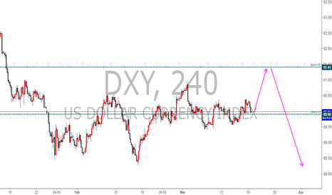 DXY: DXY 20180319