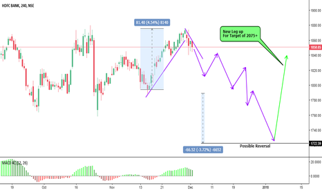 HDFCBANK: HDFC Possible way towards New High
