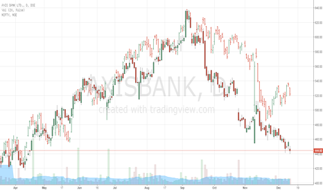 AXISBANK: Axis bank nifty